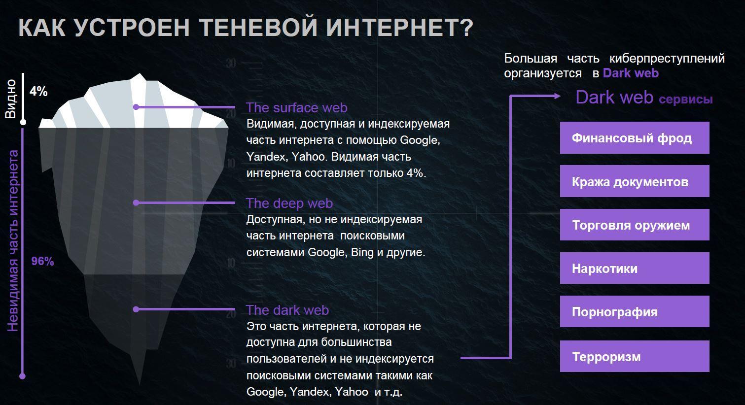 Безопасность в DarkNet